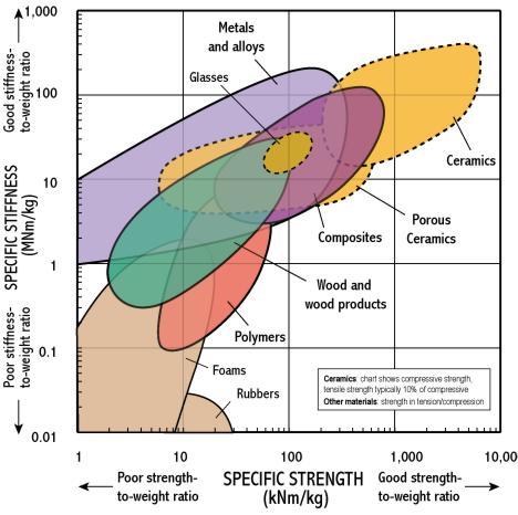 Specific stiffness - Specific strength