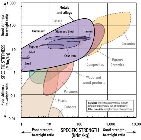 Specific Stiffness Specific Strength