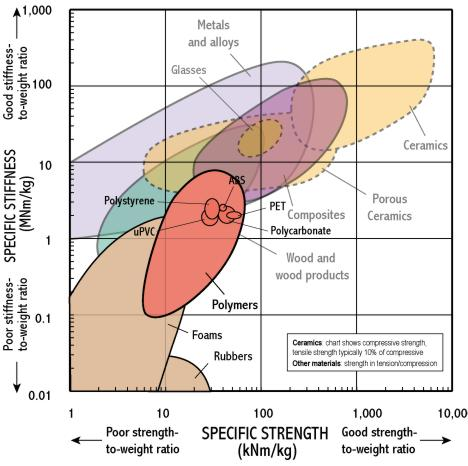 specific stiffness   specific strength
