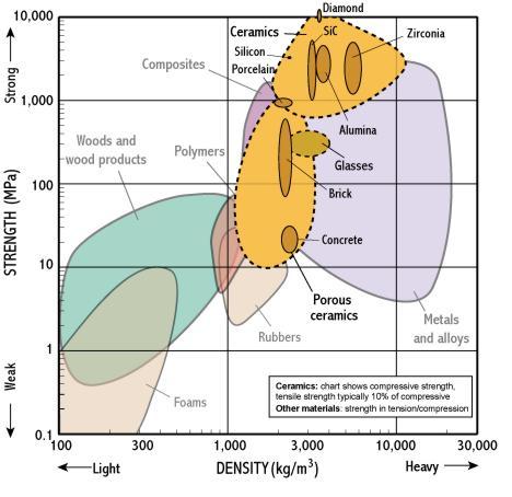 Strength Density
