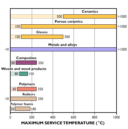 What Is Only A Metal At Room Temperature
